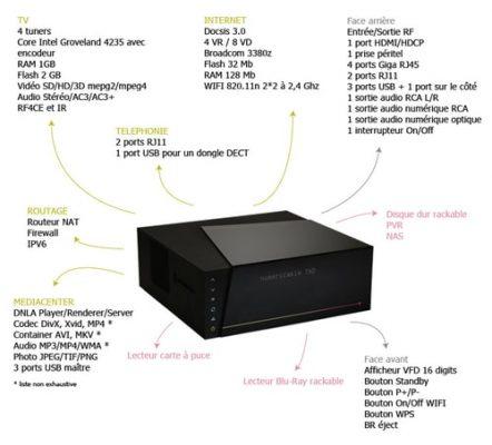 La Box by Numericable - détails