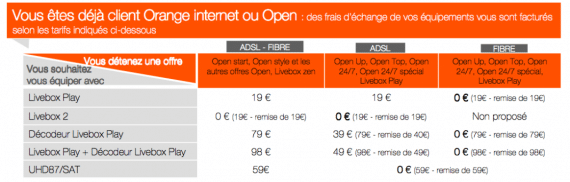 Orange Livebox Play : frais de migration