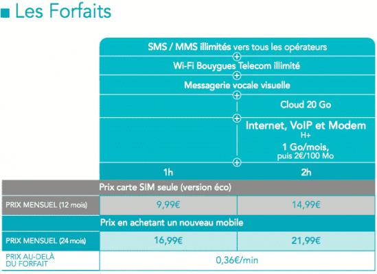 Les forfaits entrée de gamme de Bouygues Telecom