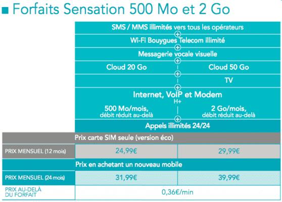Les forfaits Sensation de Bouygues Telecom