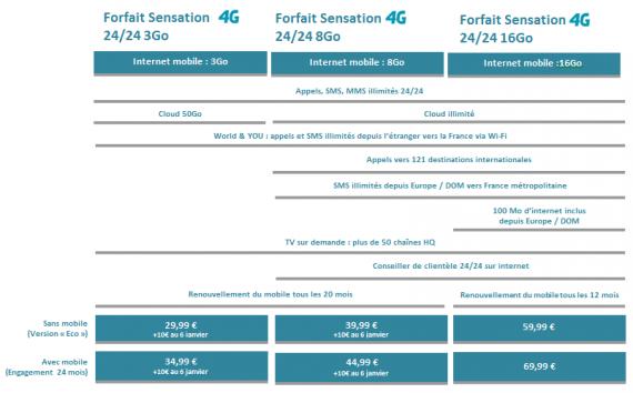 Les forfaits Sensation 4G de Bouygues Telecom