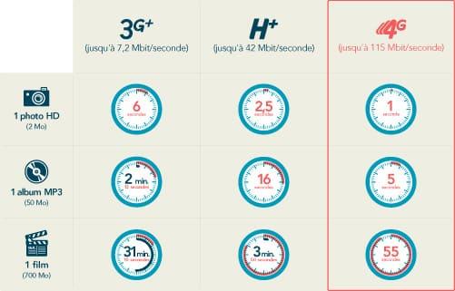 Bouygues Telecom : comparatif 3G / H+ / 4G