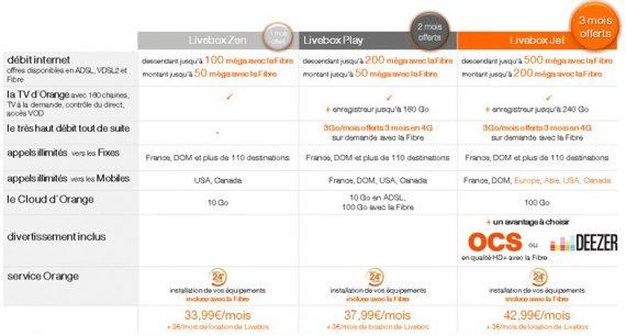 Nouvelles offres Livebox fibre - Disponibles à partir du 3 avril 2014