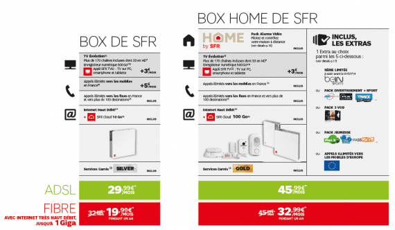 La Box Home de SFR (tarifs)