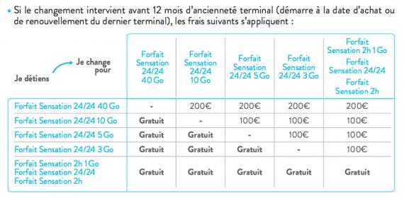 Bouygues Telecom Sensation : frais de changement de forfait