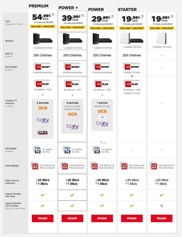 Noël SFR : l'ADSL à partir de 19,99 euros par mois pendant un an