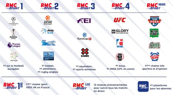 RMC Sport (droits sportifs, mai 2019)