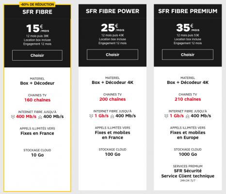 SFR : gamme box fibre optique FTTH en promotion (juillet / août 2019)