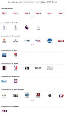 RMC Sport : chaînes et droits sportifs (septembre 2019)