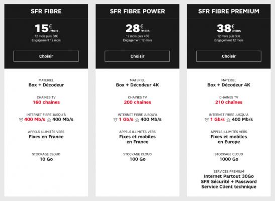 SFR : gamme box fibre optique FTTH en promotion (septembre 2019)