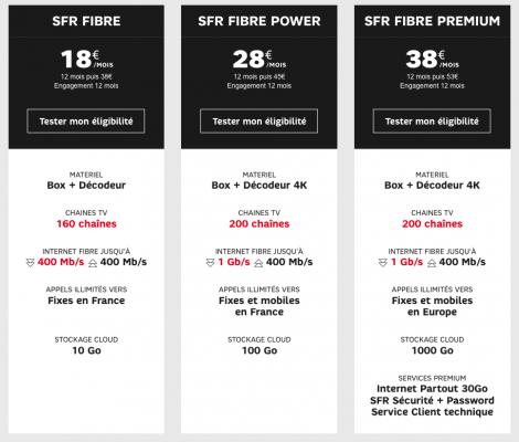 SFR : gamme box fibre optique FTTH en promotion (décembre 2019 / janvier 2020)