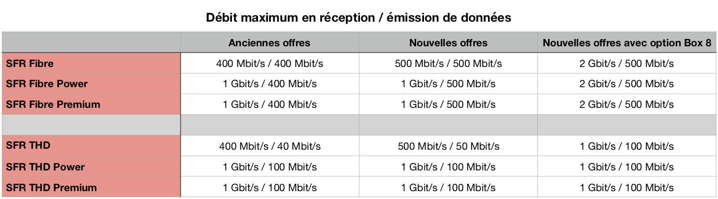 SFR Box : nouveaux débits en fibre optique et THD (février 2020)