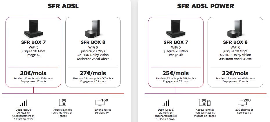 SFR : nouvelle gamme box internet ADSL (octobre 2020)